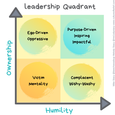 Leadership Quadrant 2B (2)