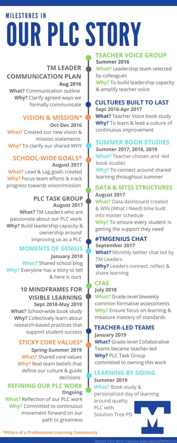 TM PLC Story (2)